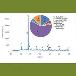 Statistik analisis XRD Gerabah Abar